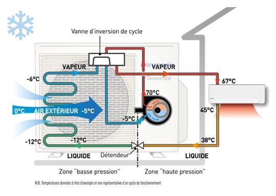 principe pompe à chaleur (PAC)